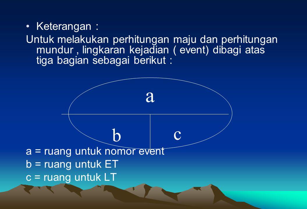 Keterangan : Untuk melakukan perhitungan maju dan perhitungan mundur , lingkaran kejadian ( event) dibagi atas tiga bagian sebagai berikut :