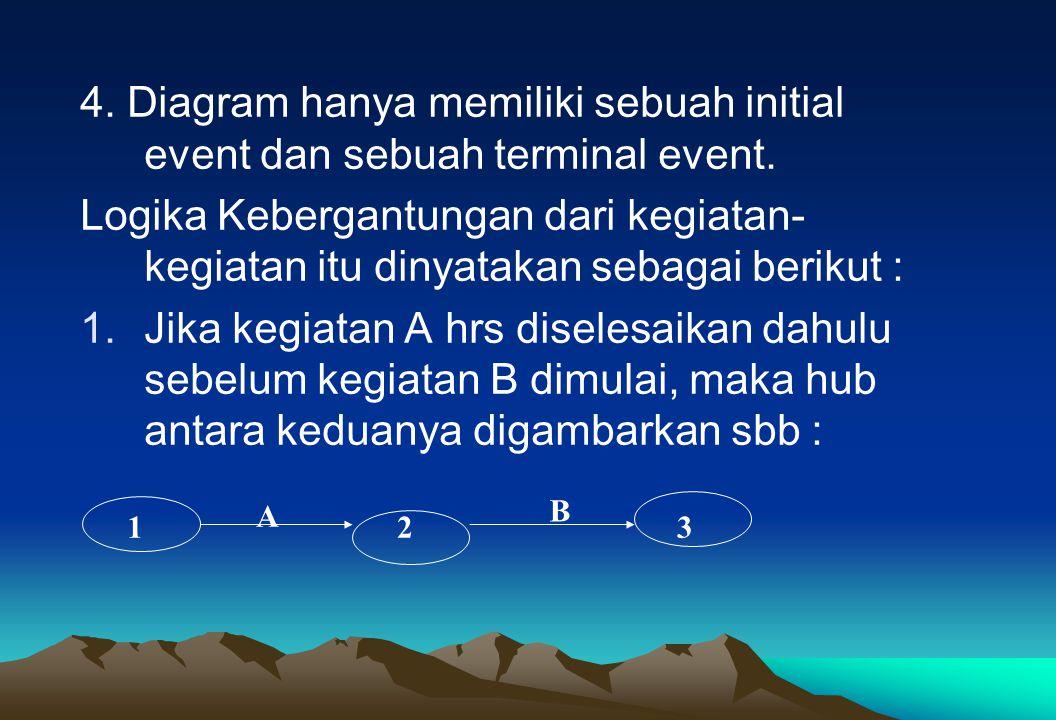 4. Diagram hanya memiliki sebuah initial event dan sebuah terminal event.