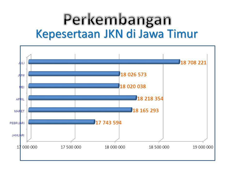 Kepesertaan JKN di Jawa Timur