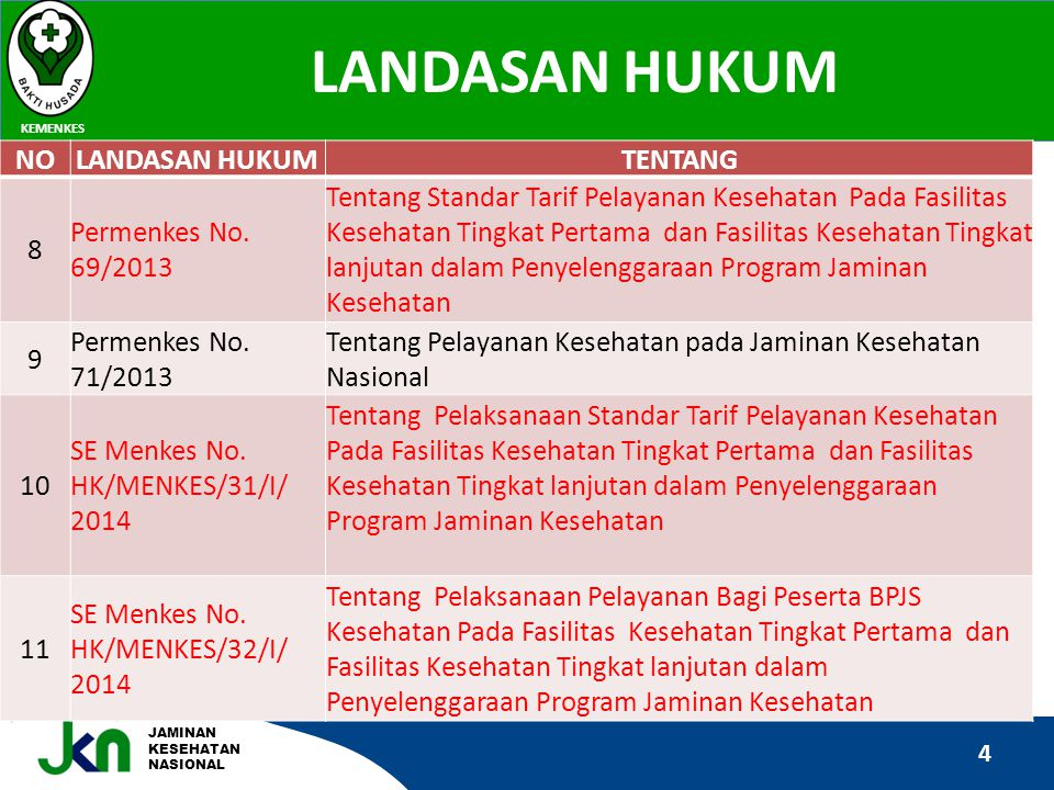 LANDASAN HUKUM NO LANDASAN HUKUM TENTANG 8 Permenkes No. 69/2013