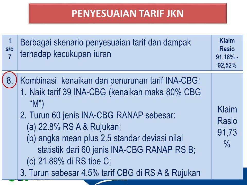 PENYESUAIAN TARIF JKN 1. s/d. 7. Berbagai skenario penyesuaian tarif dan dampak terhadap kecukupan iuran.