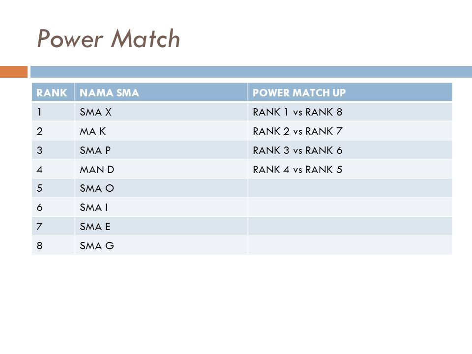 Power Match RANK NAMA SMA POWER MATCH UP 1 SMA X RANK 1 vs RANK 8 2