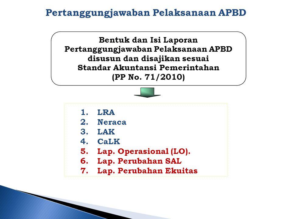 Pertanggungjawaban Pelaksanaan APBD