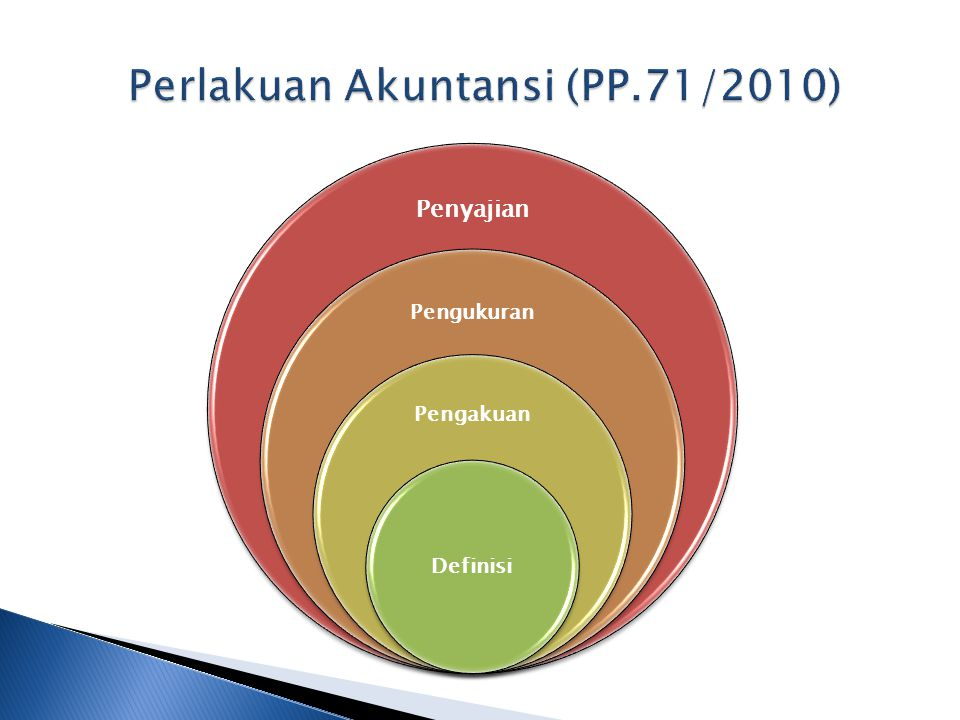 Perlakuan Akuntansi (PP.71/2010)