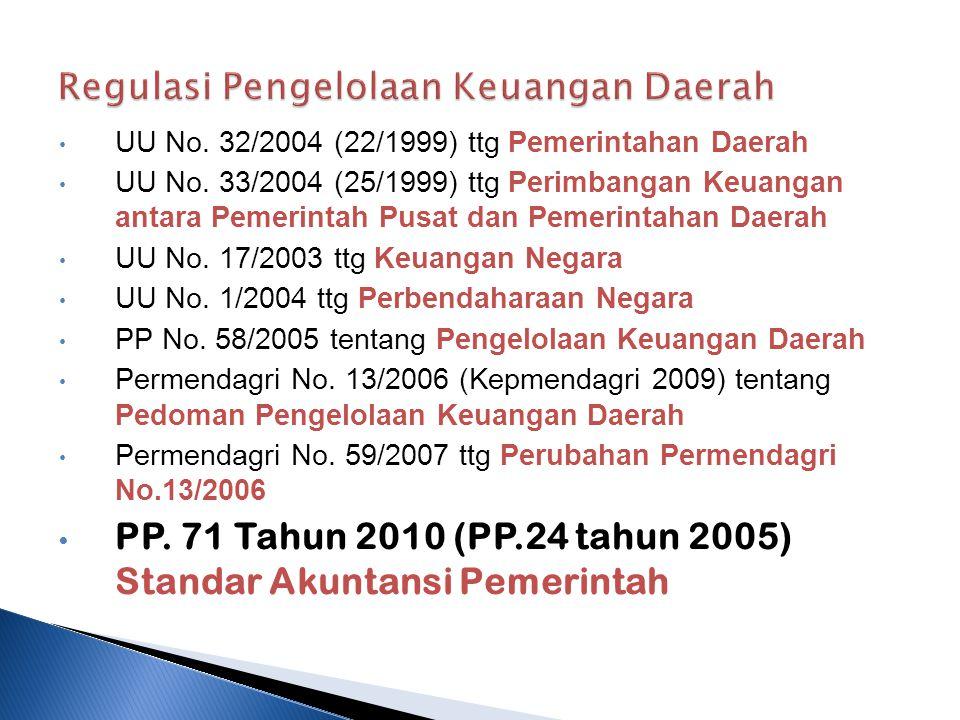 Regulasi Pengelolaan Keuangan Daerah