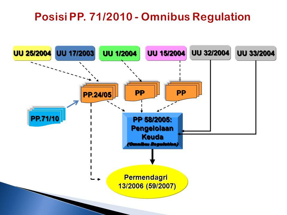 Posisi PP. 71/2010 - Omnibus Regulation