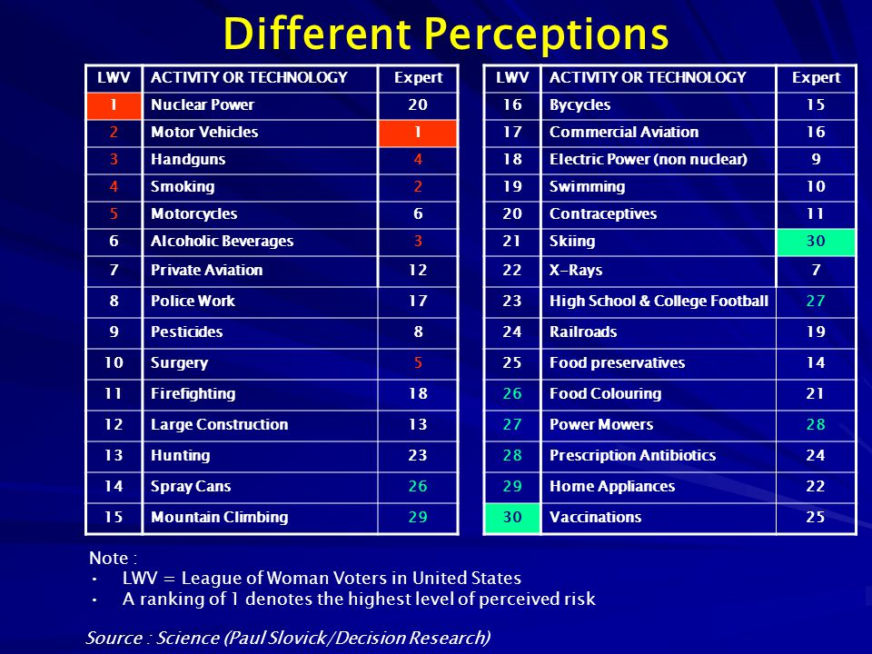 Different Perceptions
