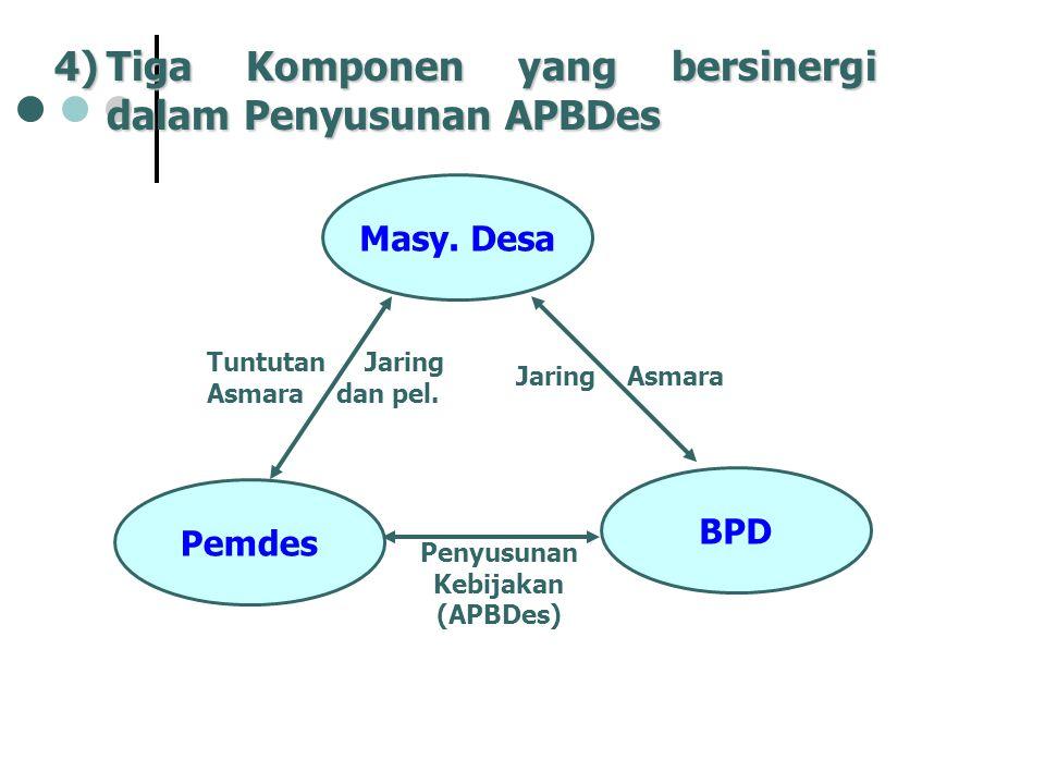 Penyusunan Kebijakan (APBDes)