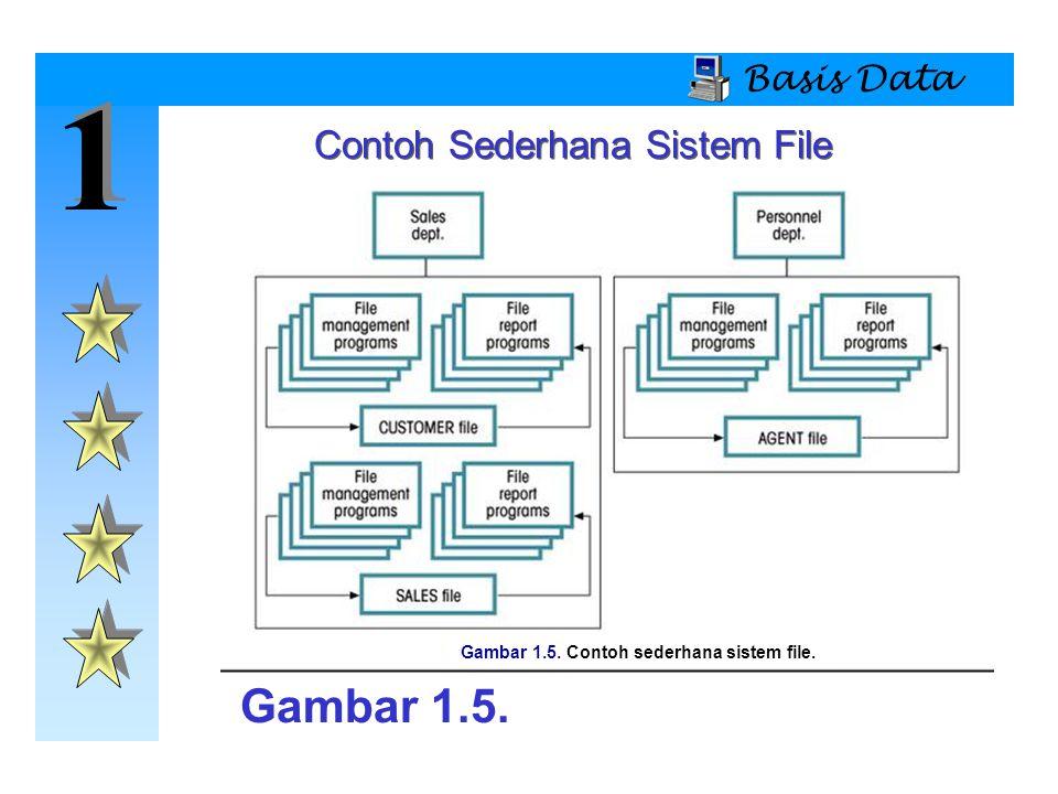 Contoh Sederhana Sistem File
