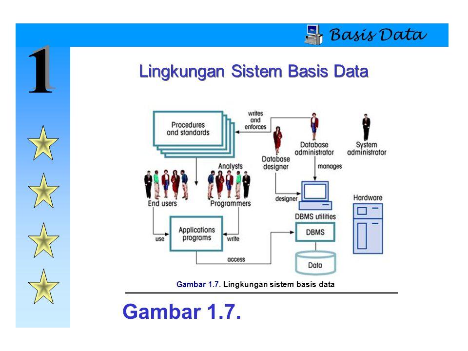 Gambar 1.7. Lingkungan sistem basis data