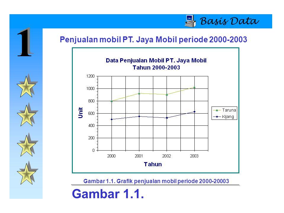 Basis Data 1. Penjualan mobil PT. Jaya Mobil periode 2000-2003. Gambar 1.1. Grafik penjualan mobil periode 2000-20003.