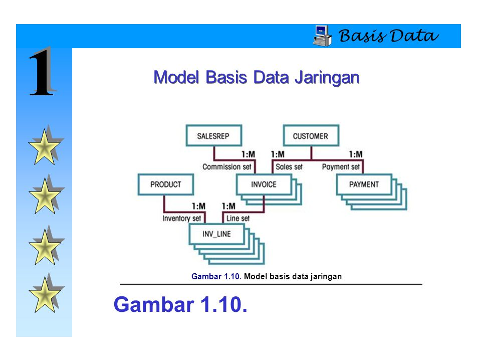 Gambar 1.10. Model basis data jaringan