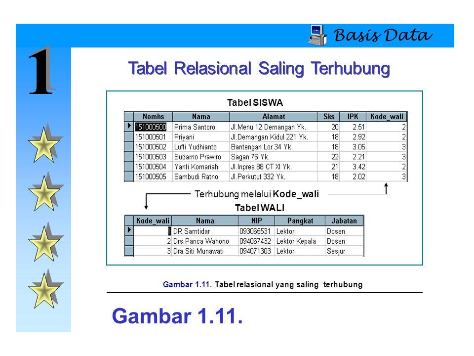 Gambar 1.11. Tabel relasional yang saling terhubung