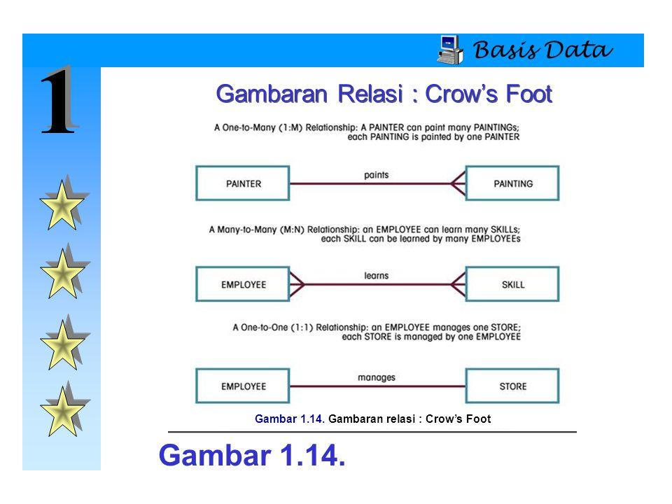 Gambar 1.14. Gambaran relasi : Crow's Foot