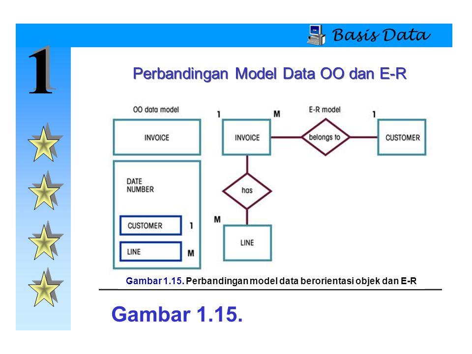 Gambar 1.15. Perbandingan model data berorientasi objek dan E-R