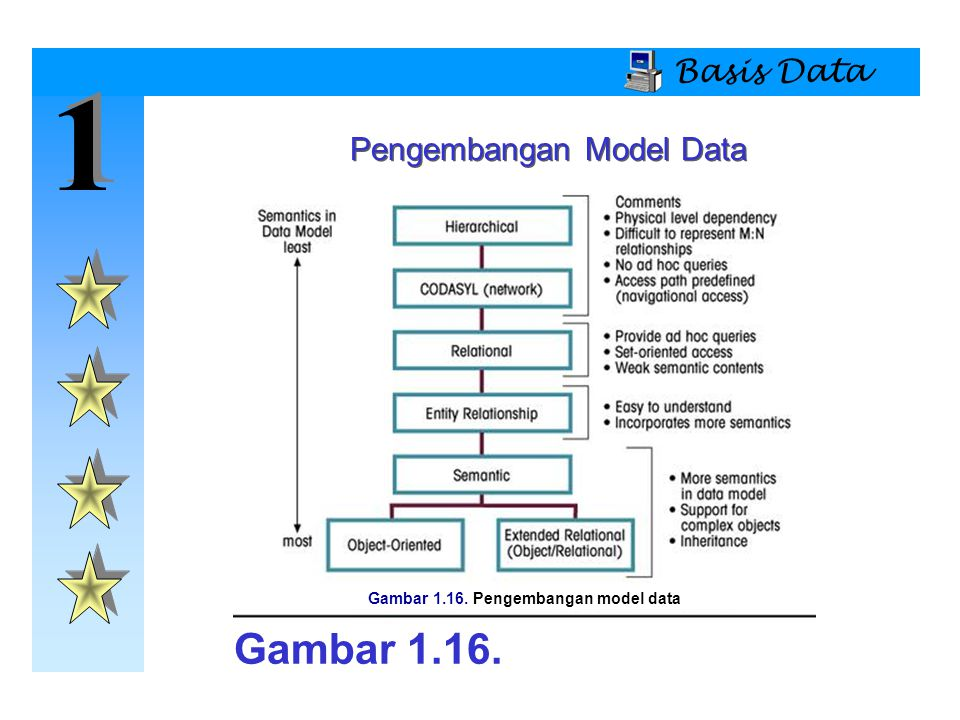 Gambar 1.16. Pengembangan model data