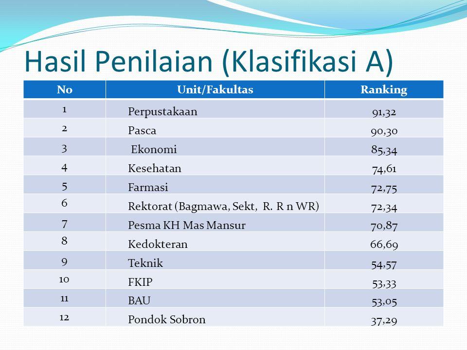 Hasil Penilaian (Klasifikasi A)