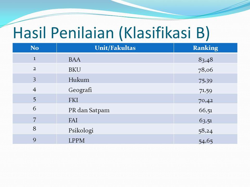 Hasil Penilaian (Klasifikasi B)
