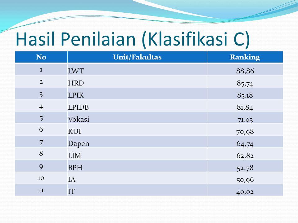 Hasil Penilaian (Klasifikasi C)