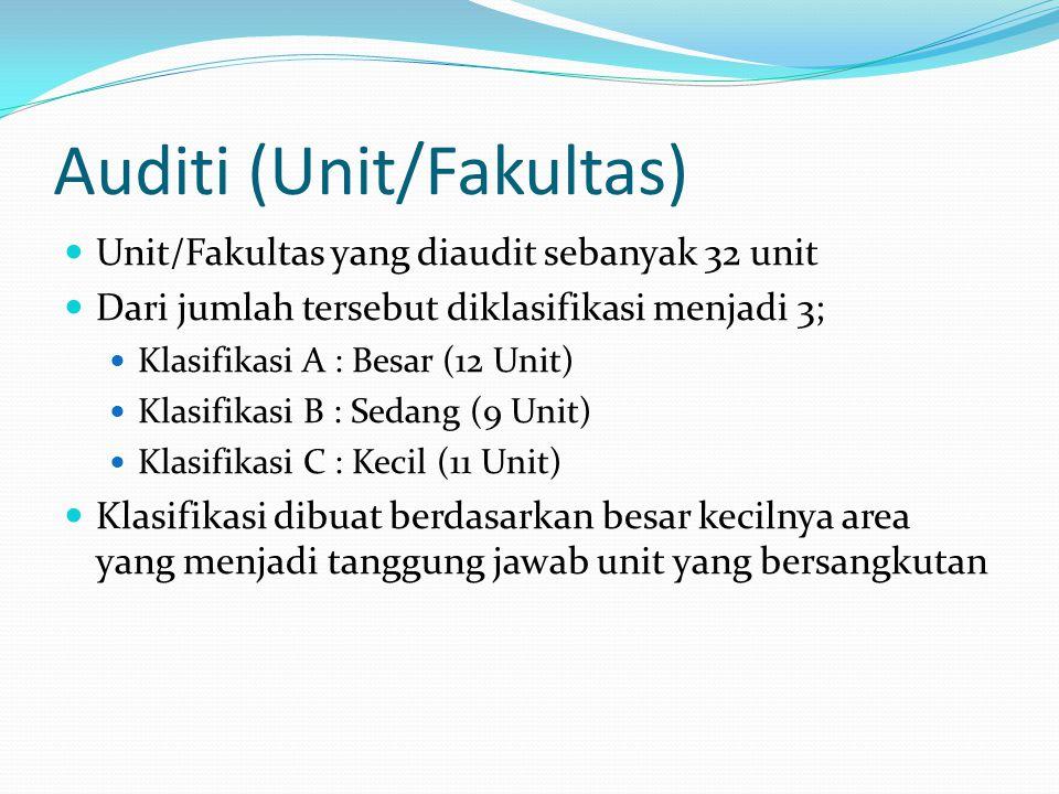 Auditi (Unit/Fakultas)