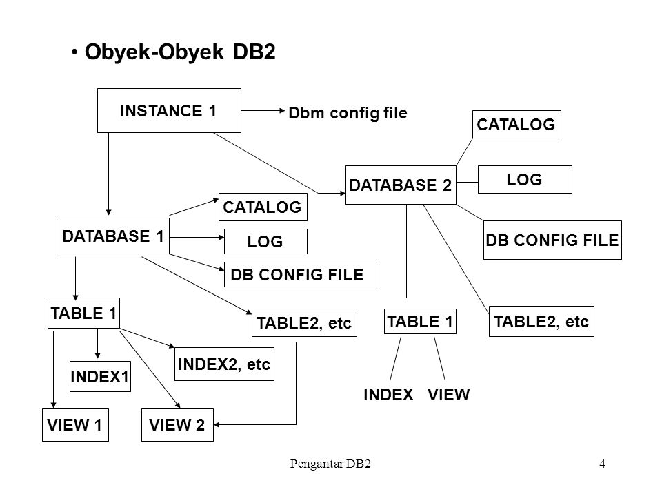 Obyek-Obyek DB2 INSTANCE 1 Dbm config file CATALOG DATABASE 2 LOG