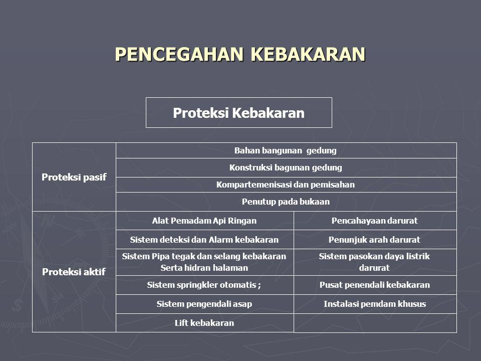 PENCEGAHAN KEBAKARAN Proteksi Kebakaran Proteksi pasif Proteksi aktif
