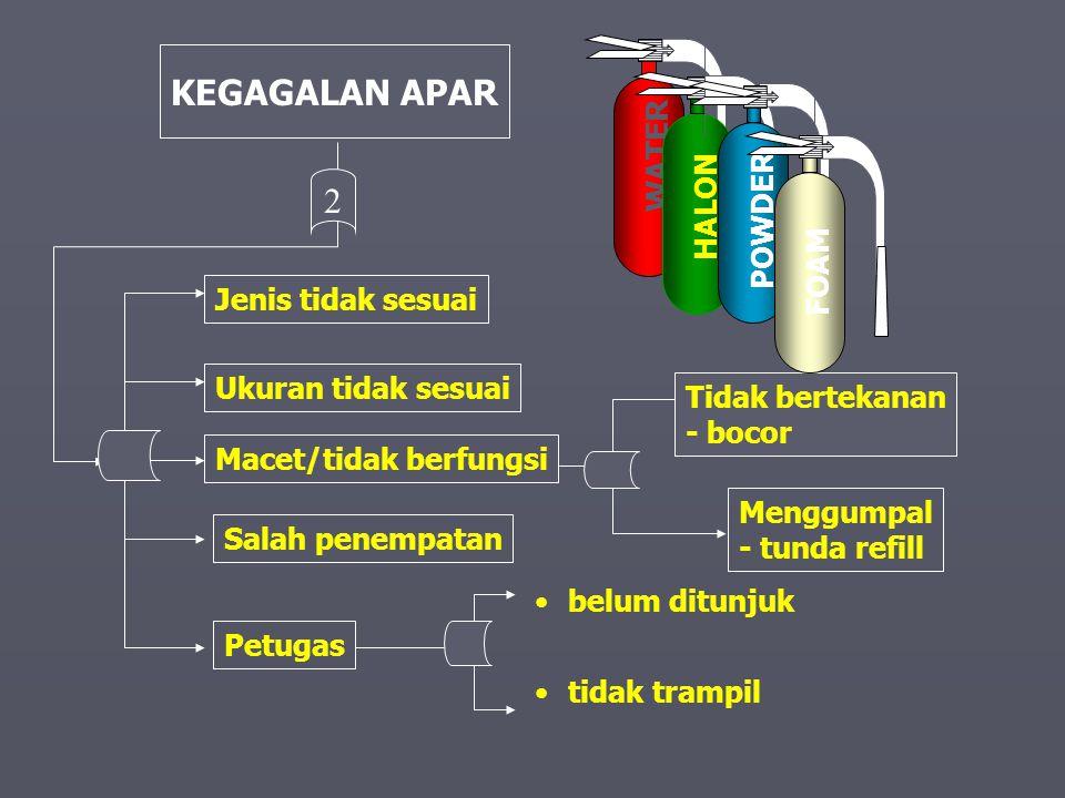 KEGAGALAN APAR 2 WATER HALON POWDER FOAM Jenis tidak sesuai