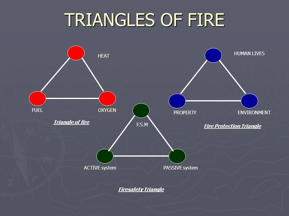 Fire Protection Triangle