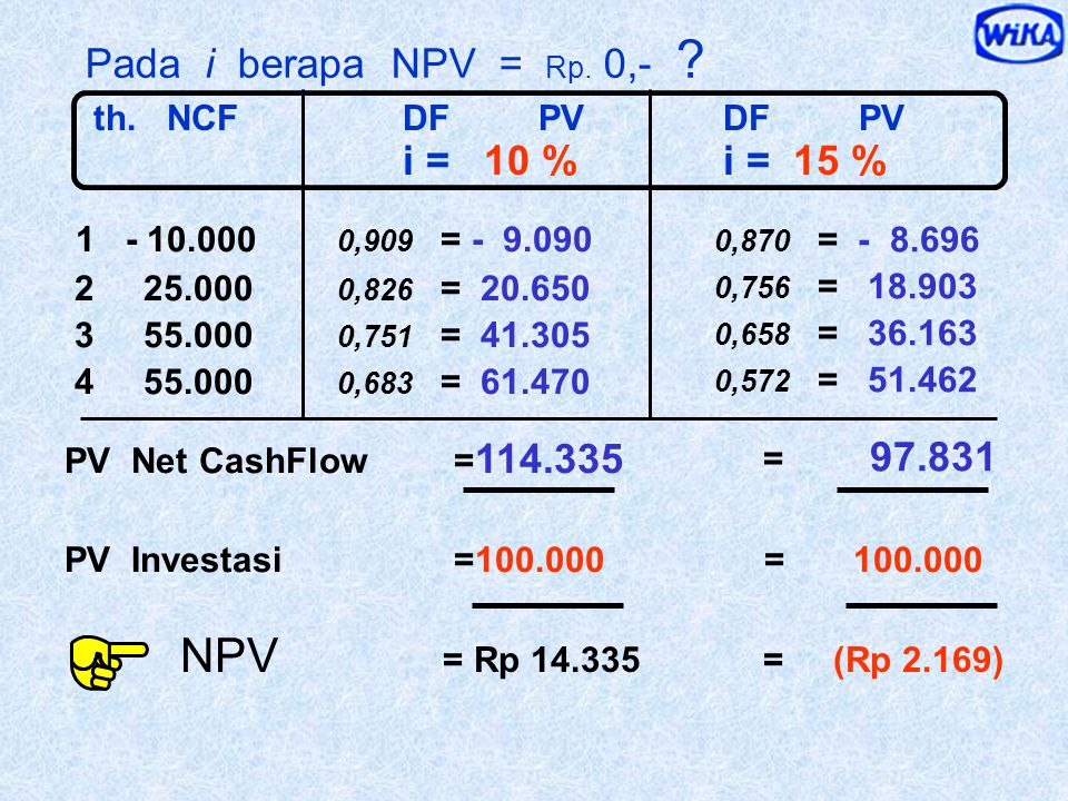 NPV = Rp 14.335 = (Rp 2.169) Pada i berapa NPV = Rp. 0,-