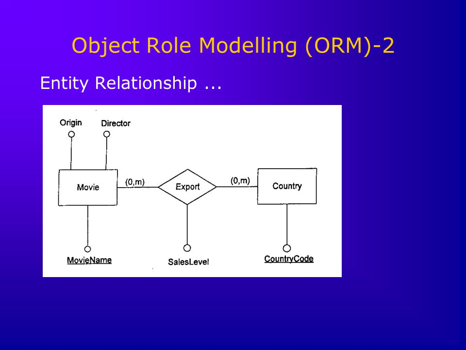 Object Role Modelling (ORM)-2