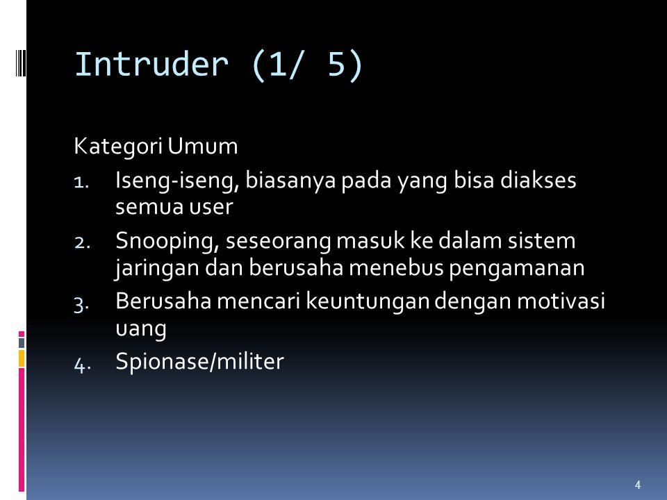 Intruder (1/ 5) Kategori Umum