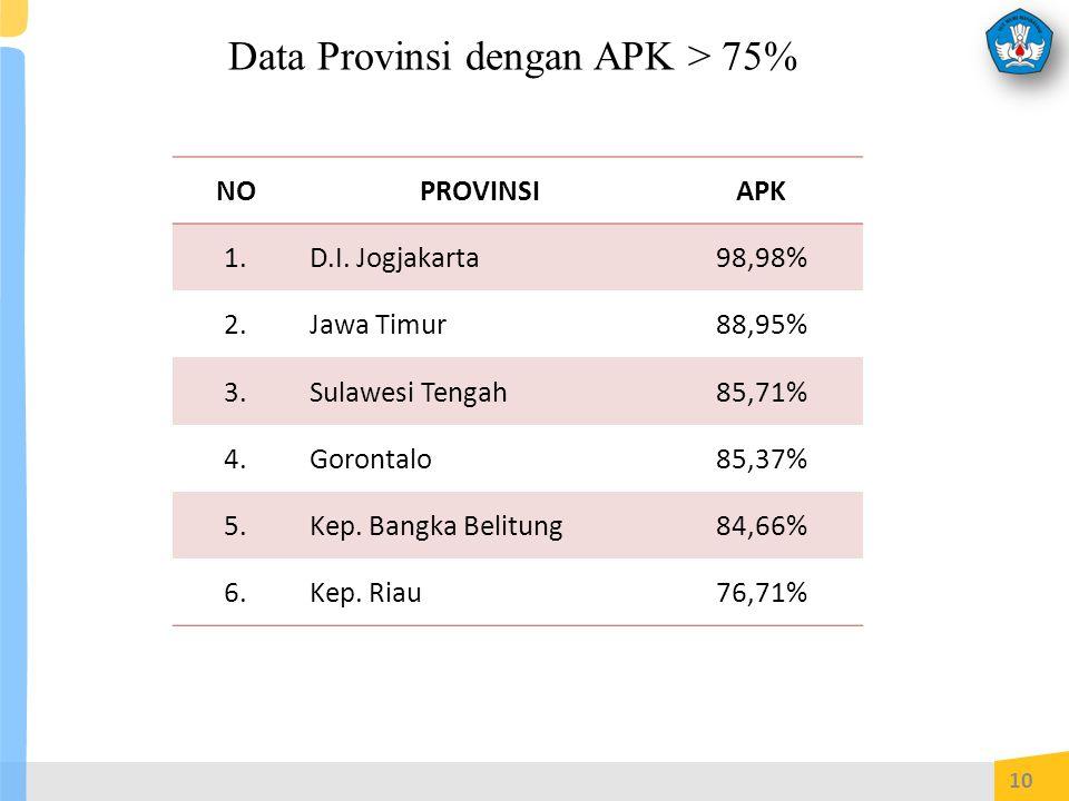 Data Provinsi dengan APK > 75%