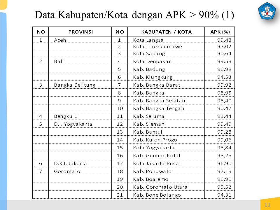 Data Kabupaten/Kota dengan APK > 90% (1)