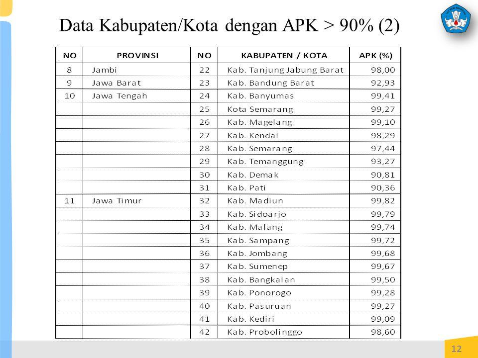 Data Kabupaten/Kota dengan APK > 90% (2)