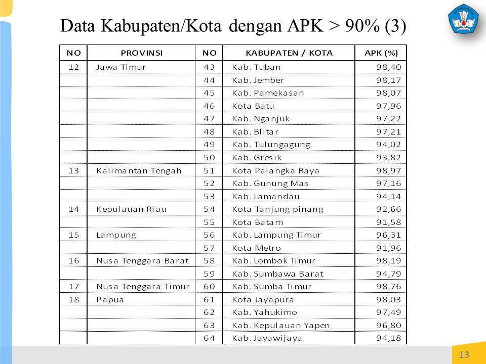 Data Kabupaten/Kota dengan APK > 90% (3)