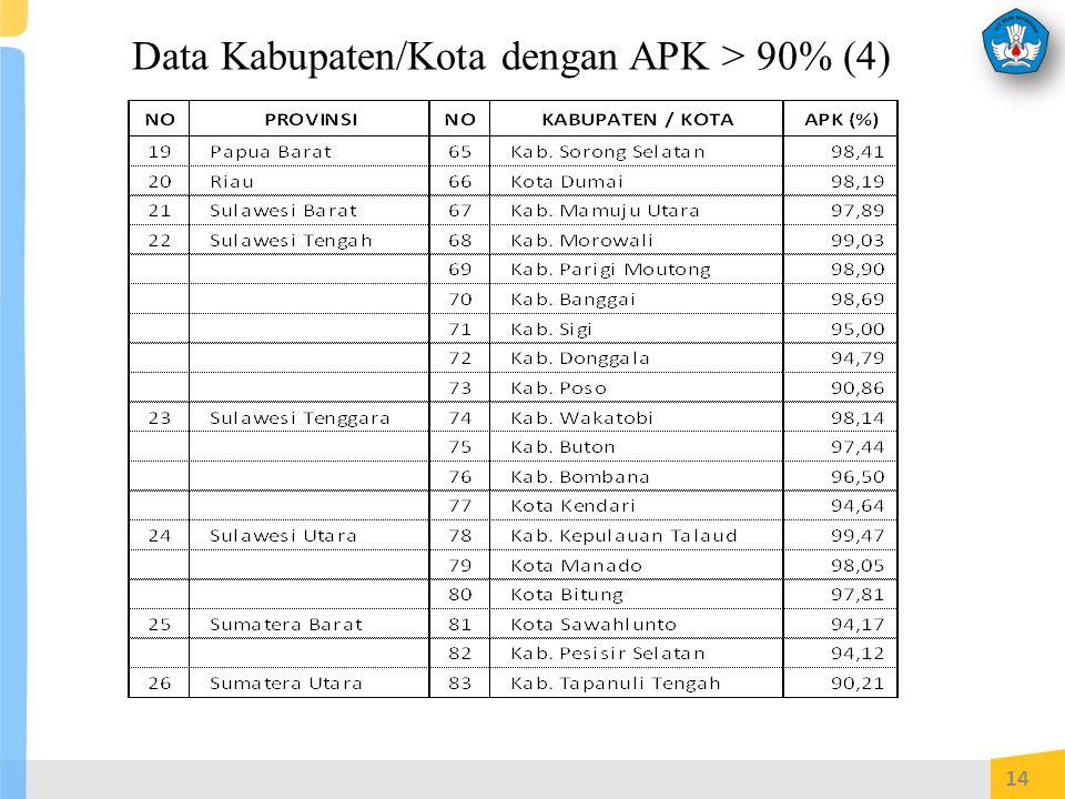 Data Kabupaten/Kota dengan APK > 90% (4)