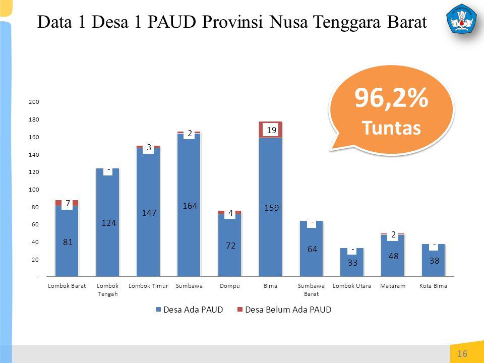 Data 1 Desa 1 PAUD Provinsi Nusa Tenggara Barat