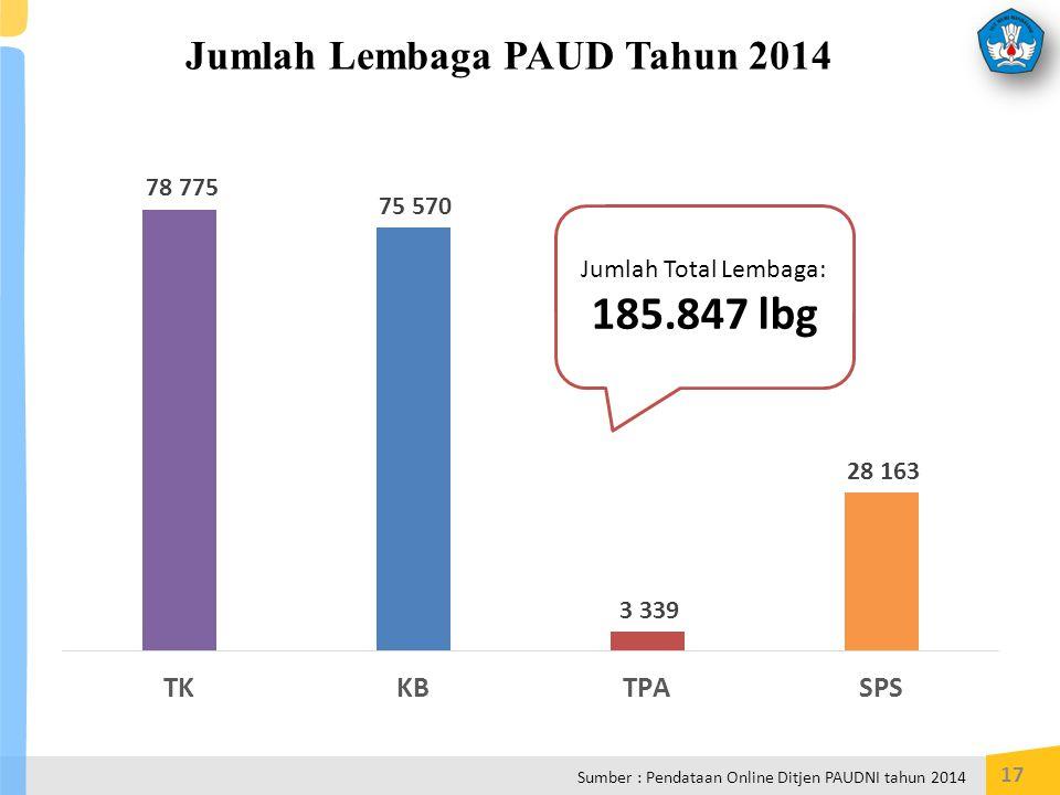 Jumlah Lembaga PAUD Tahun 2014