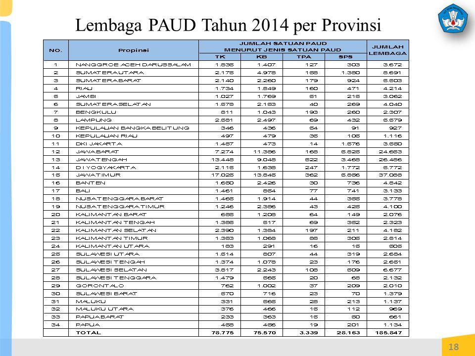 Lembaga PAUD Tahun 2014 per Provinsi