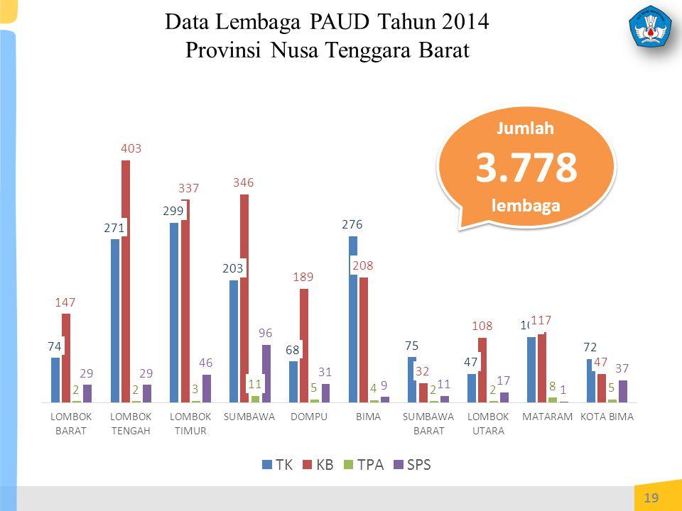 Data Lembaga PAUD Tahun 2014 Provinsi Nusa Tenggara Barat