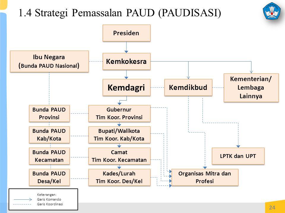 1.4 Strategi Pemassalan PAUD (PAUDISASI)
