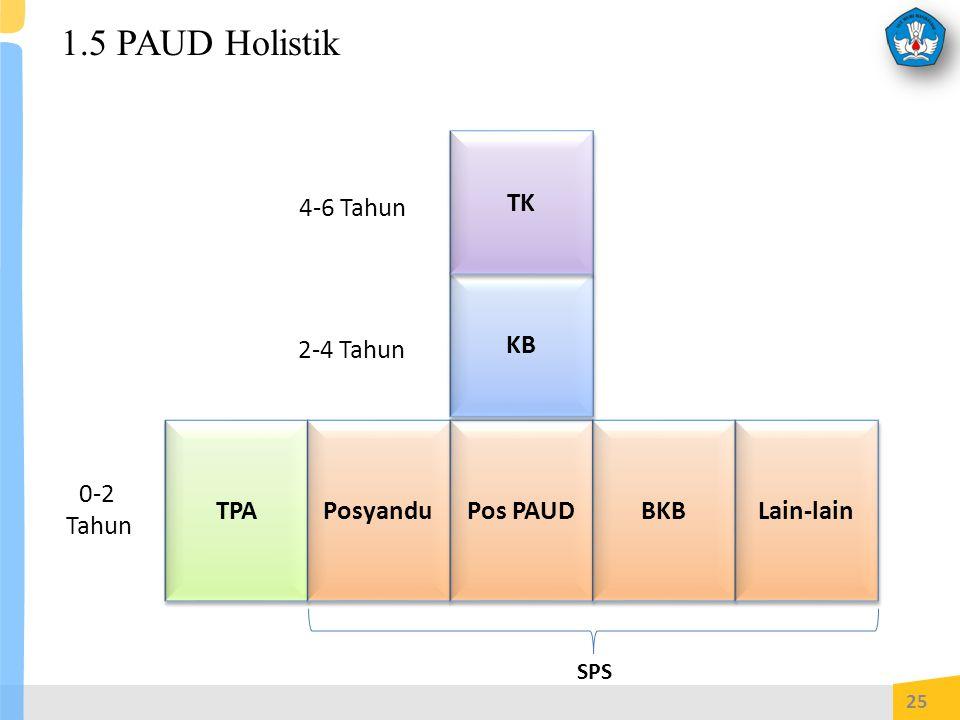 1.5 PAUD Holistik TK 4-6 Tahun KB 2-4 Tahun TPA Posyandu Pos PAUD BKB
