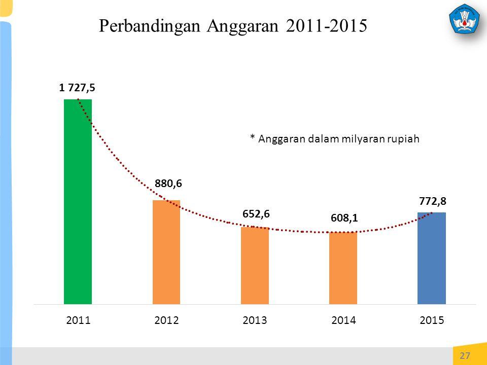 Perbandingan Anggaran 2011-2015