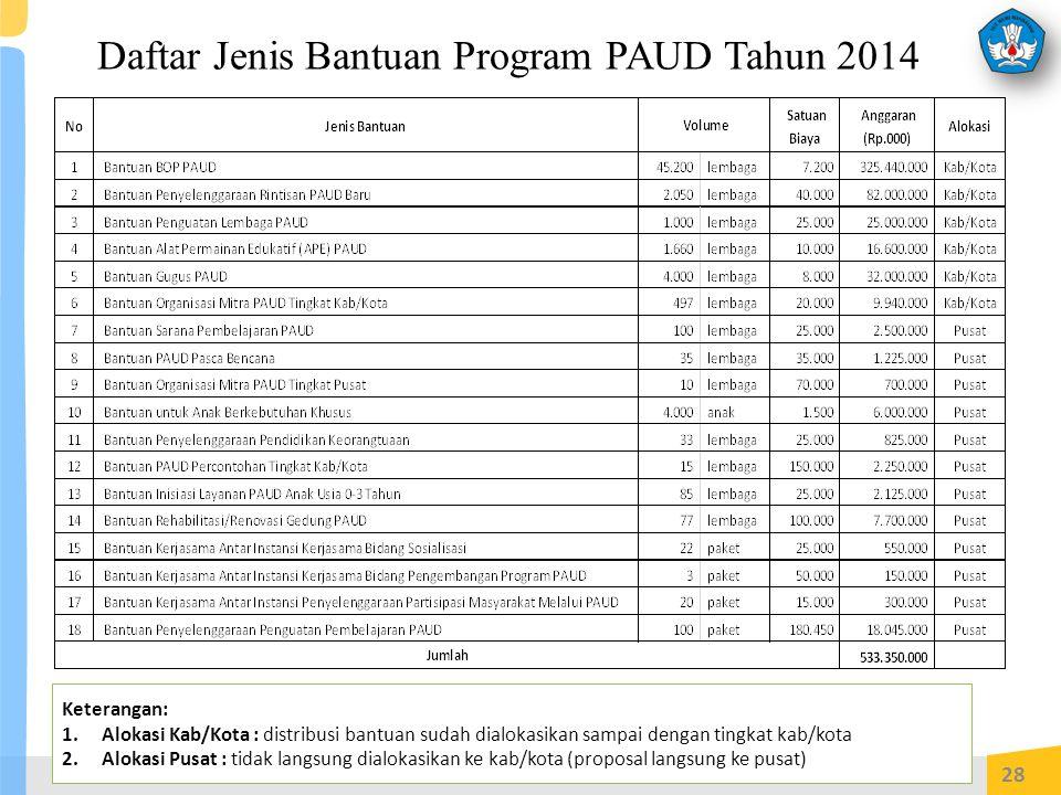 Daftar Jenis Bantuan Program PAUD Tahun 2014