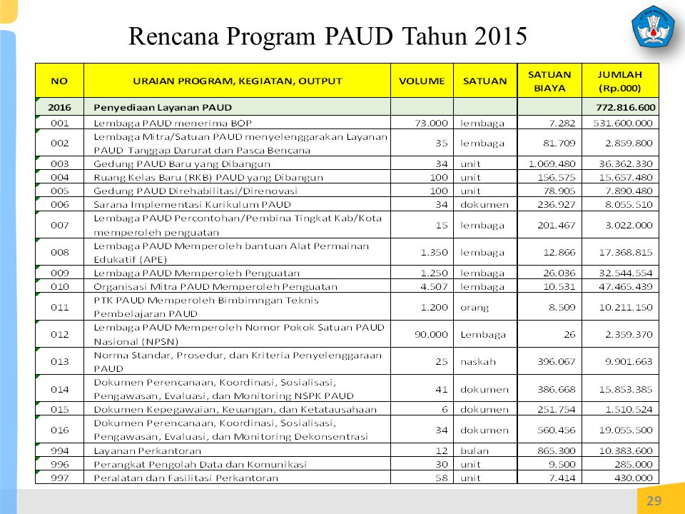 Rencana Program PAUD Tahun 2015
