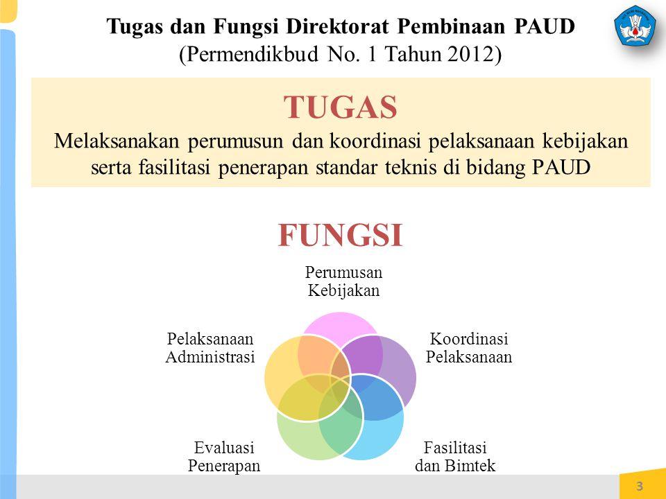 Tugas dan Fungsi Direktorat Pembinaan PAUD (Permendikbud No