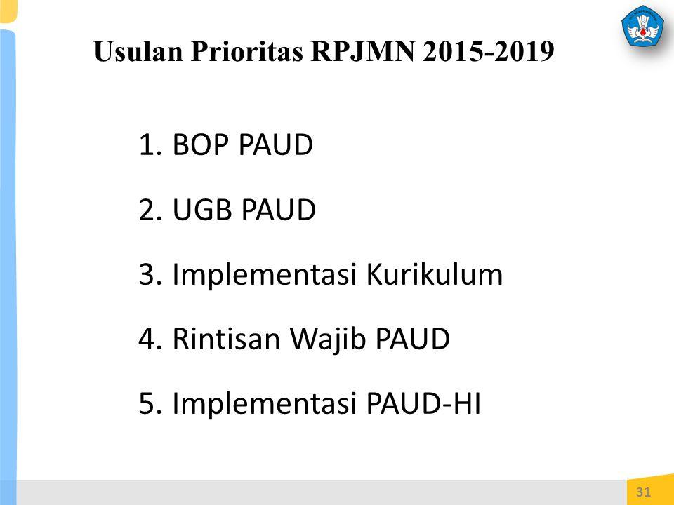 Usulan Prioritas RPJMN 2015-2019