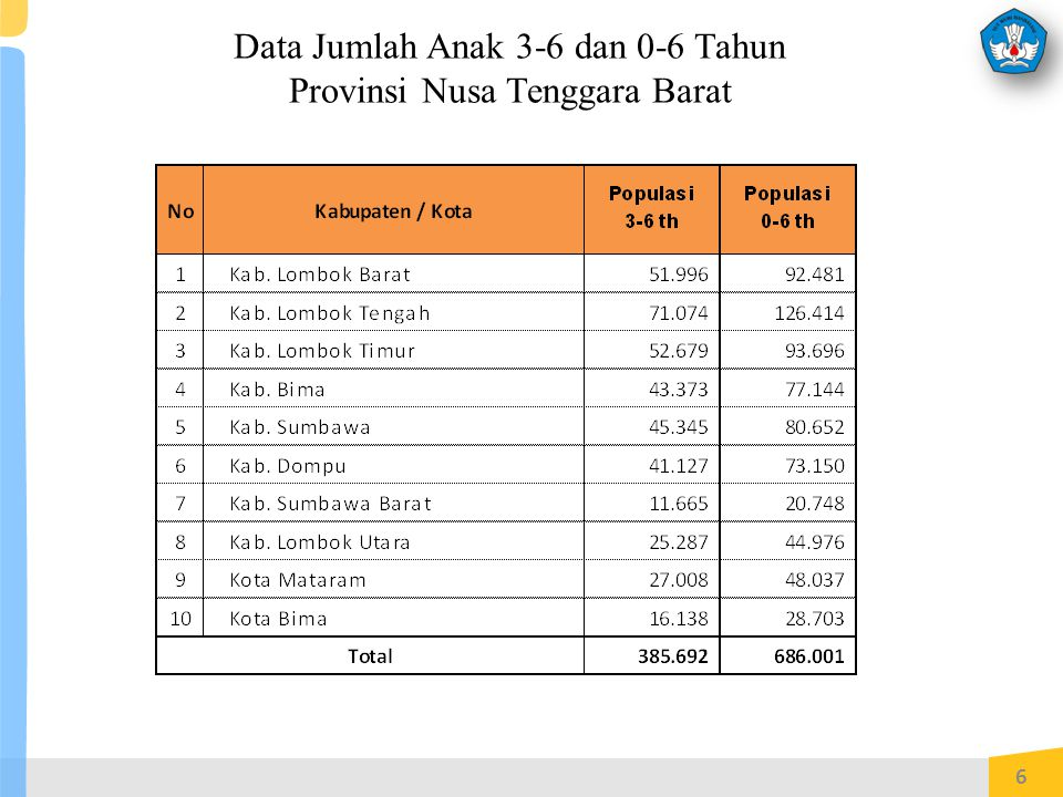 Data Jumlah Anak 3-6 dan 0-6 Tahun Provinsi Nusa Tenggara Barat
