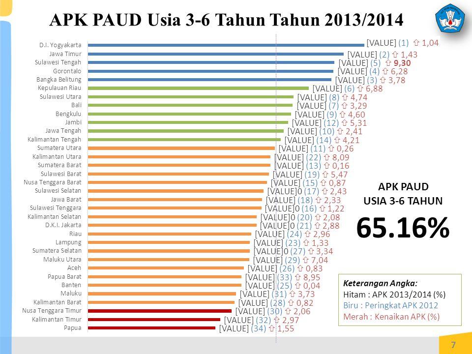 APK PAUD Usia 3-6 Tahun Tahun 2013/2014