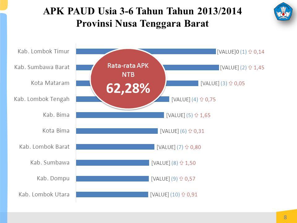 APK PAUD Usia 3-6 Tahun Tahun 2013/2014 Provinsi Nusa Tenggara Barat